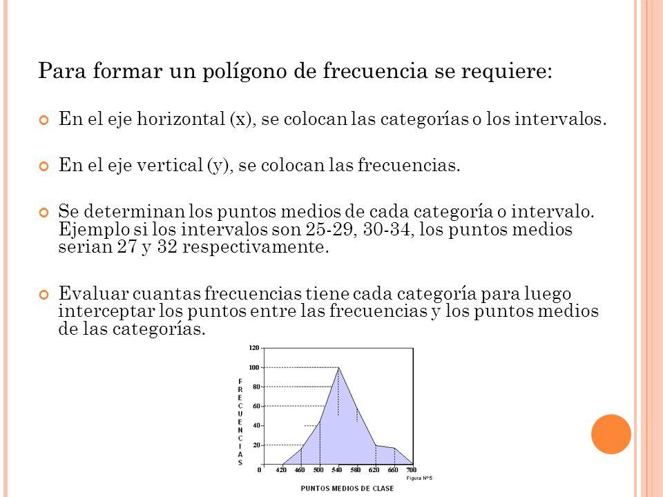 Para formar un polígono de frecuencia se requiere: En el eje horizontal (x), se colocan las categorías o los intervalos. En el eje vertical (y), se co