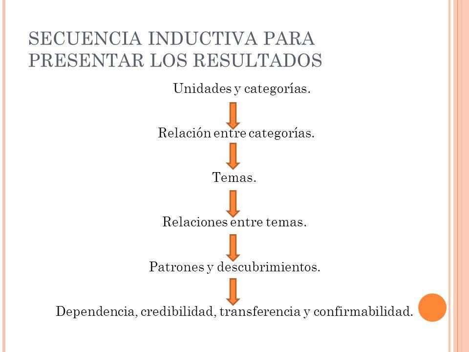 SECUENCIA INDUCTIVA PARA PRESENTAR LOS RESULTADOS Unidades y categorías. Relación entre categorías. Temas. Relaciones entre temas. Patrones y descubri