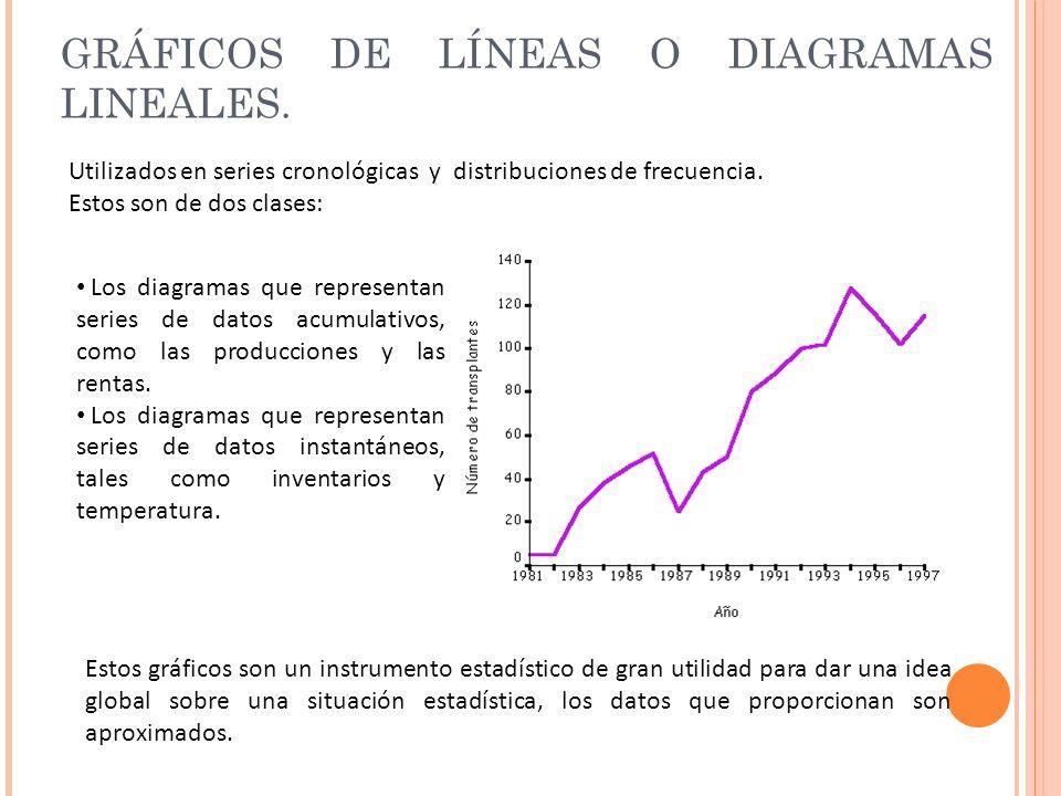 GRÁFICOS DE LÍNEAS O DIAGRAMAS LINEALES. Utilizados en series cronológicas y distribuciones de frecuencia. Estos son de dos clases: Los diagramas que