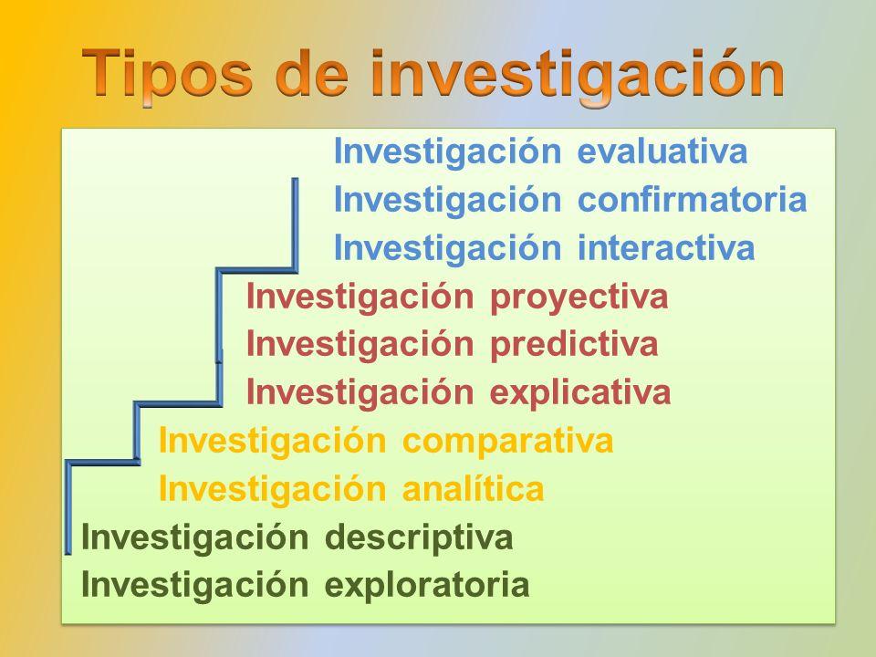 Investigación evaluativa Investigación confirmatoria Investigación interactiva Investigación proyectiva Investigación predictiva Investigación explica