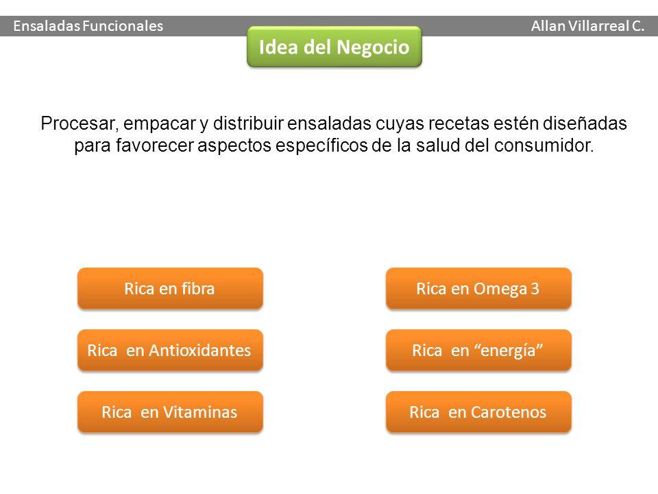 Ensaladas Funcionales Allan Villarreal C. Idea del Negocio Procesar, empacar y distribuir ensaladas cuyas recetas estén diseñadas para favorecer aspec