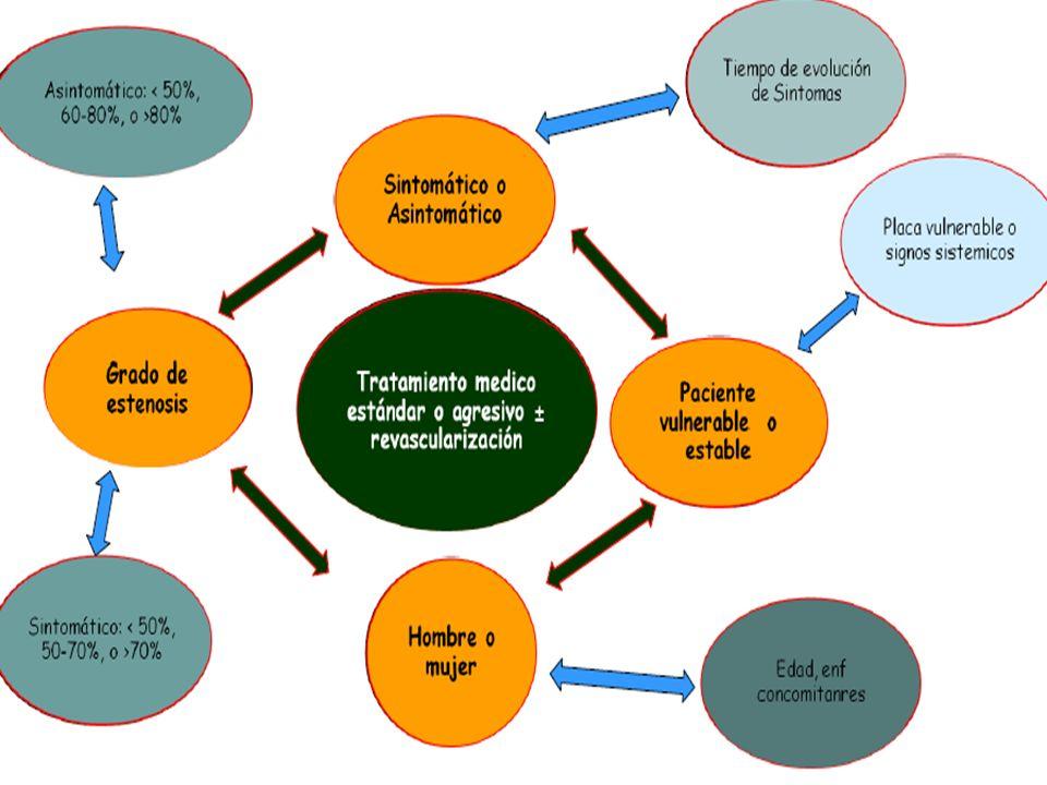 ESTENOSIS CAROTIDEA SINTOMATICA ENDARTERECTOMÍA CAROTÍDEA Revisión Cochrane 2011. (N.6000) Población más beneficiada Hombres Mayores de 75 años ACV re