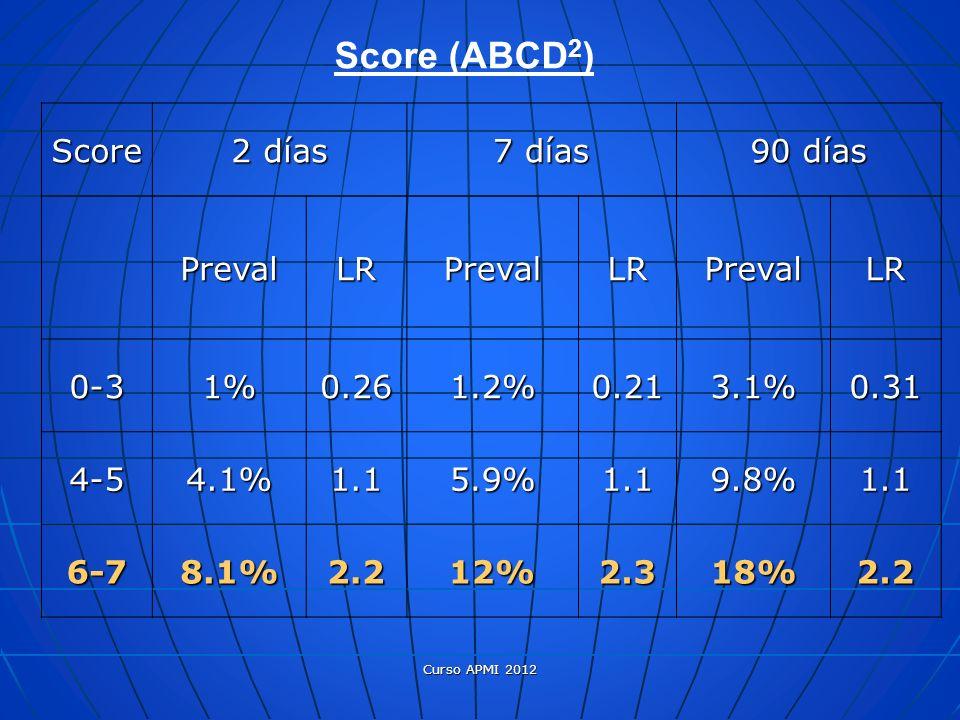 Score 2 días 7 días 90 días PrevalLRPrevalLRPrevalLR 0-31%0.261.2%0.213.1%0.31 4-54.1%1.15.9%1.19.8%1.1 6-78.1%2.212%2.318%2.2 Score (ABCD 2 ) Curso A