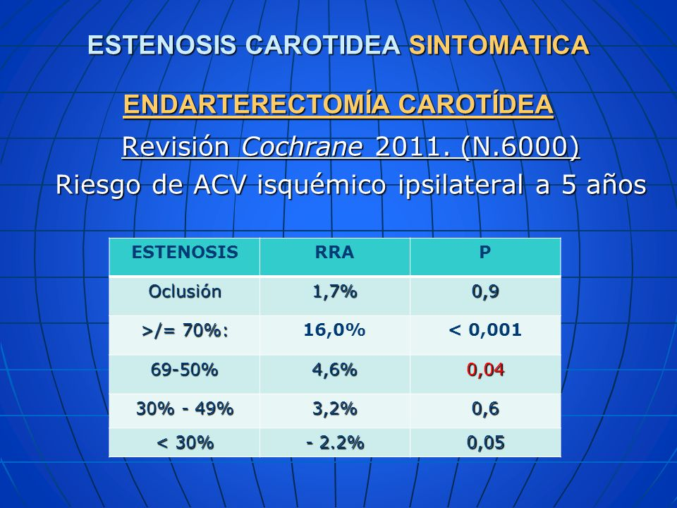 ESTENOSIS CAROTIDEA SINTOMATICA ENDARTERECTOMÍA CAROTÍDEA Revisión Cochrane 2011. (N.6000) Riesgo de ACV isquémico ipsilateral a 5 años ESTENOSISRRAP