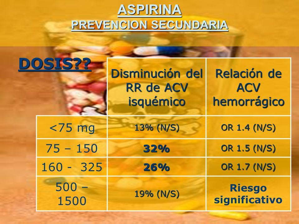 ASPIRINA PREVENCION SECUNDARIA DOSIS?? Disminución del RR de ACV isquémico Relación de ACV hemorrágico <75 mg 13% (N/S) OR 1.4 (N/S) 75 – 15032% OR 1.