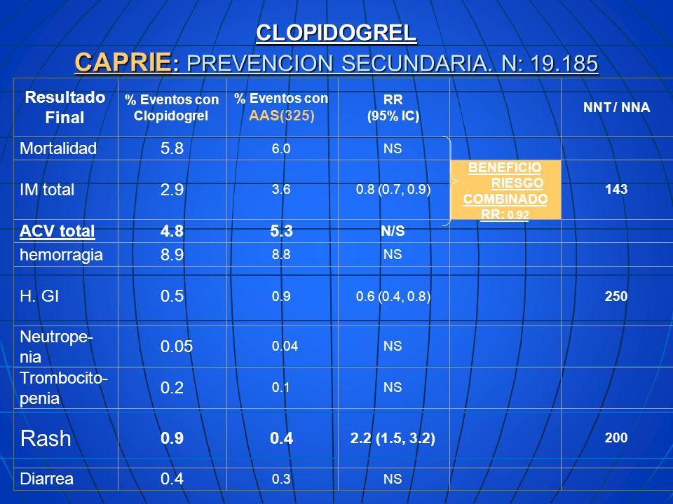 CLOPIDOGREL CAPRIE : PREVENCION SECUNDARIA. N: 19.185 Resultado Final % Eventos con Clopidogrel % Eventos con AAS(325) RR (95% IC) NNT / NNA Mortalida