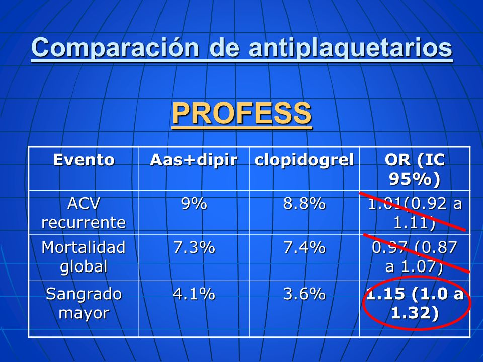 EventoAas+dipirclopidogrel OR (IC 95%) ACV recurrente 9%8.8% 1.01(0.92 a 1.11) Mortalidad global 7.3%7.4% 0.97 (0.87 a 1.07) Sangrado mayor 4.1%3.6% 1