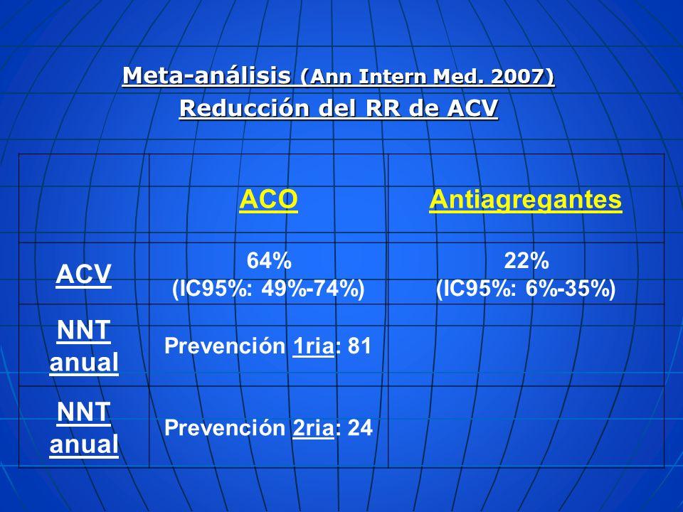 Meta-análisis (Ann Intern Med. 2007) Reducción del RR de ACV ACOAntiagregantes ACV 64% (IC95%: 49%-74%) 22% (IC95%: 6%-35%) NNT anual Prevención 1ria:
