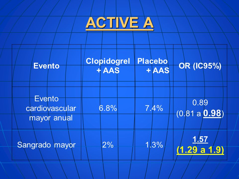 ACTIVE A Evento Clopidogrel + AAS Placebo + AAS OR (IC95%) Evento cardiovascular mayor anual 6.8%7.4% 0.89 (0.81 a 0.98 ) Sangrado mayor2%1.3% 1.57 (1