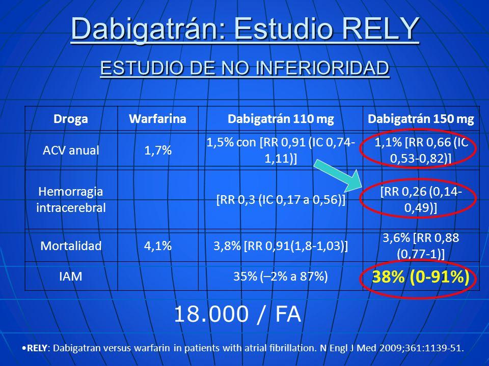 Dabigatrán: Estudio RELY ESTUDIO DE NO INFERIORIDAD DrogaWarfarinaDabigatrán 110 mgDabigatrán 150 mg ACV anual1,7% 1,5% con [RR 0,91 (IC 0,74- 1,11)]