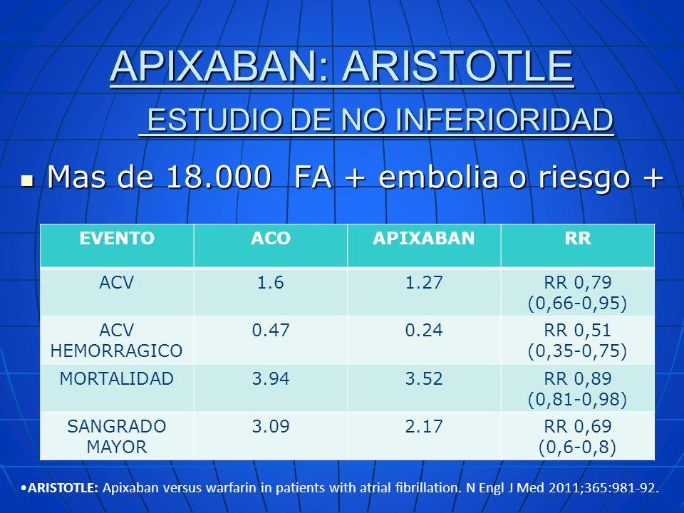 APIXABAN: ARISTOTLE ESTUDIO DE NO INFERIORIDAD Mas de 18.000 FA + embolia o riesgo + Mas de 18.000 FA + embolia o riesgo + EVENTOACOAPIXABANRR ACV1.61
