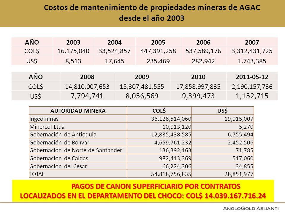 Costos de mantenimiento de propiedades mineras de AGAC desde el año 2003 BOGOTA AÑO20032004200520062007 COL$16,175,04033,524,857447,391,258537,589,1763,312,431,725 US$8,51317,645235,469282,9421,743,385 AÑO2008200920102011-05-12 COL$14,810,007,65315,307,481,55517,858,997,8352,190,157,736 US$ 7,794,7418,056,5699,399,4731,152,715 AUTORIDAD MINERACOL$US$ Ingeominas36,128,514,06019,015,007 Minercol Ltda10,013,1205,270 Gobernación de Antioquia12,835,438,5856,755,494 Gobernación de Bolívar4,659,761,2322,452,506 Gobernación de Norte de Santander136,392,16371,785 Gobernación de Caldas982,413,369517,060 Gobernación del Cesar66,224,30634,855 TOTAL54,818,756,83528,851,977 PAGOS DE CANON SUPERFICIARIO POR CONTRATOS PAGOS DE CANON SUPERFICIARIO POR CONTRATOS LOCALIZADOS EN EL DEPARTAMENTO DEL CHOCO: COL$ 14.039.167.716.24