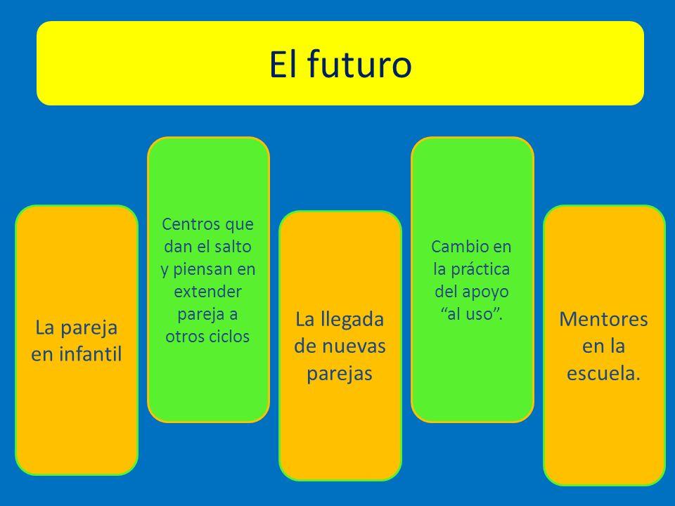 El futuro La llegada de nuevas parejas Centros que dan el salto y piensan en extender pareja a otros ciclos Cambio en la práctica del apoyo al uso. La