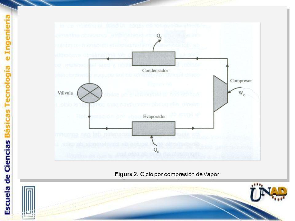 Figura 2. Ciclo por compresión de Vapor