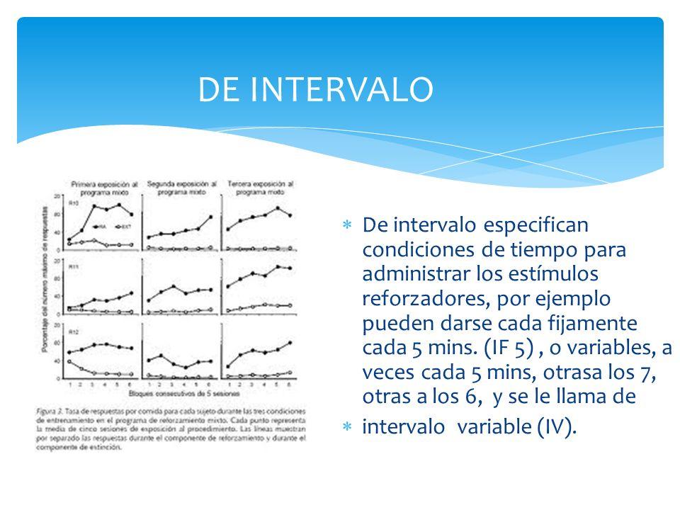 De intervalo especifican condiciones de tiempo para administrar los estímulos reforzadores, por ejemplo pueden darse cada fijamente cada 5 mins. (IF 5