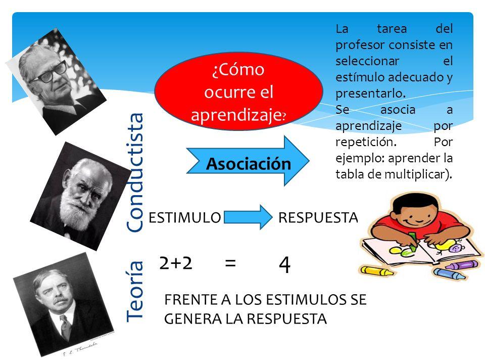 Teoría Conductista ¿Cómo ocurre el aprendizaje ? Asociación ESTIMULO RESPUESTA 2+2 = 4 FRENTE A LOS ESTIMULOS SE GENERA LA RESPUESTA La tarea del prof