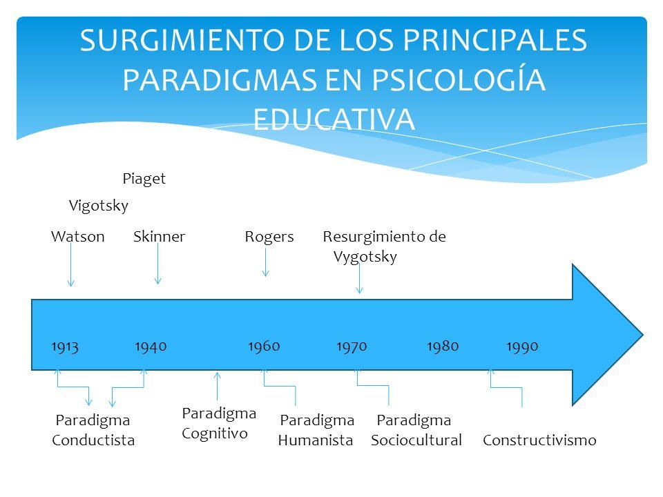 SURGIMIENTO DE LOS PRINCIPALES PARADIGMAS EN PSICOLOGÍA EDUCATIVA 19131940 Watson Skinner Vigotsky Piaget Paradigma Cognitivo Paradigma Paradigma Para
