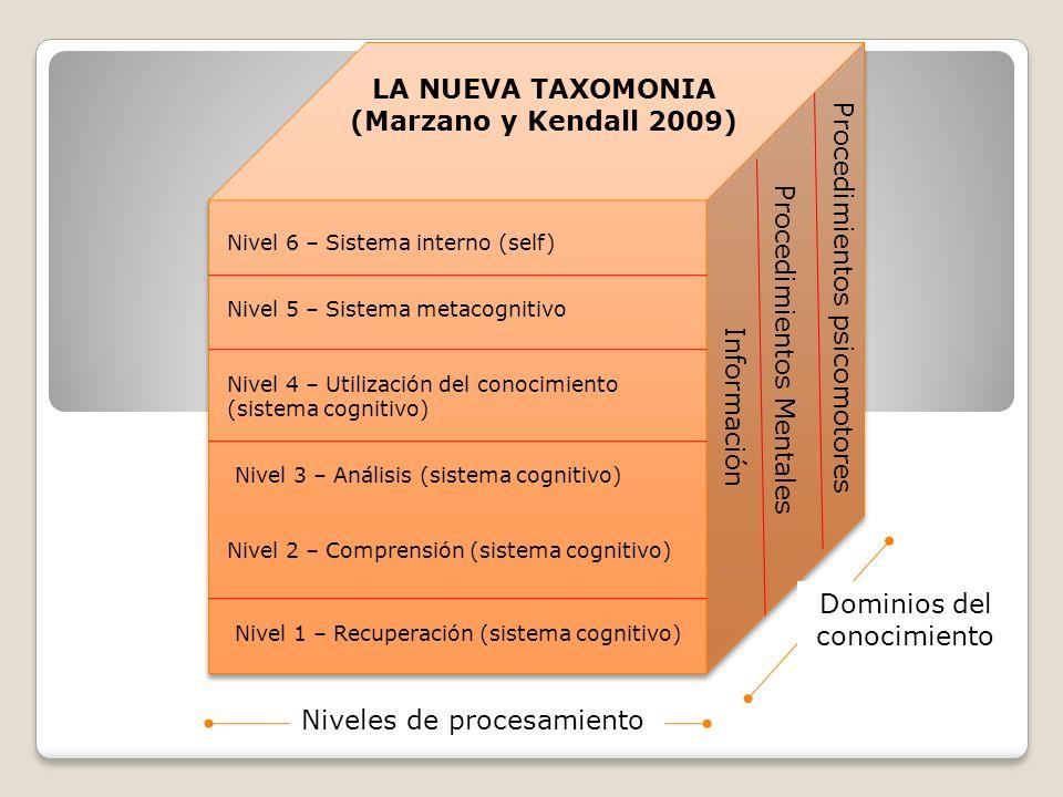 Procedimientos psicomotores LA NUEVA TAXOMONIA (Marzano y Kendall 2009) Nivel 6 – Sistema interno (self) Nivel 5 – Sistema metacognitivo Nivel 4 – Uti