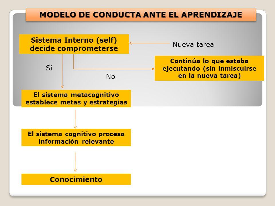 Continúa lo que estaba ejecutando (sin inmiscuirse en la nueva tarea) Sistema Interno (self) decide comprometerse El sistema metacognitivo establece m