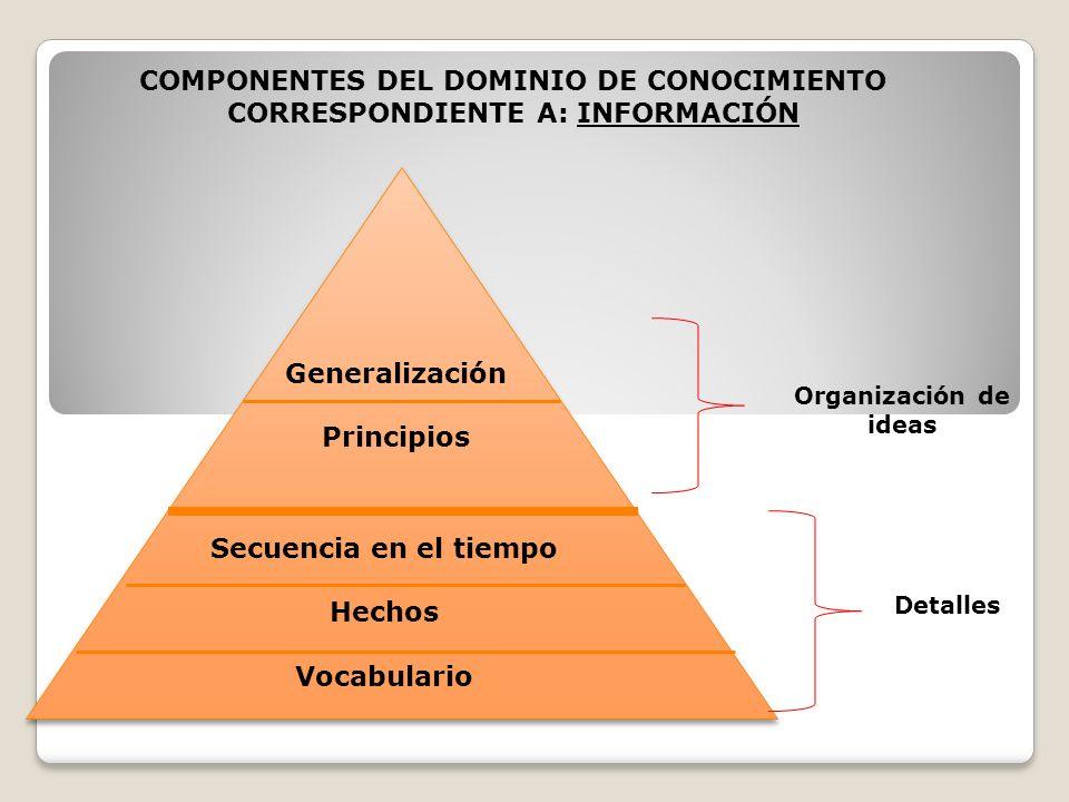 Generalización Principios Secuencia en el tiempo Hechos Vocabulario Organización de ideas Detalles COMPONENTES DEL DOMINIO DE CONOCIMIENTO CORRESPONDI