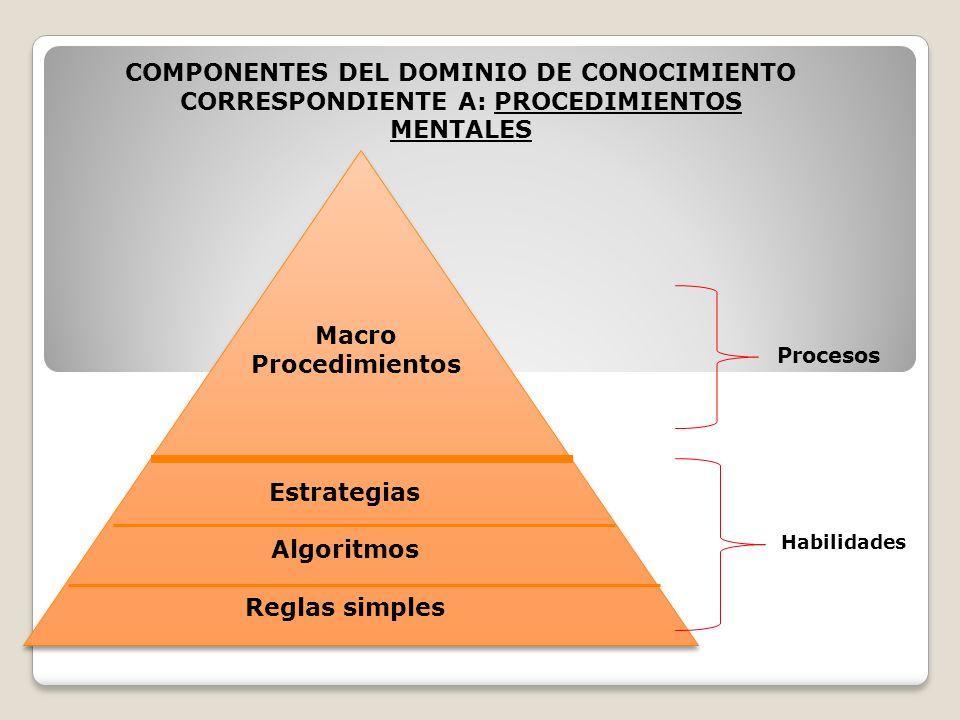 Macro Procedimientos Estrategias Algoritmos Reglas simples Procesos Habilidades COMPONENTES DEL DOMINIO DE CONOCIMIENTO CORRESPONDIENTE A: PROCEDIMIEN