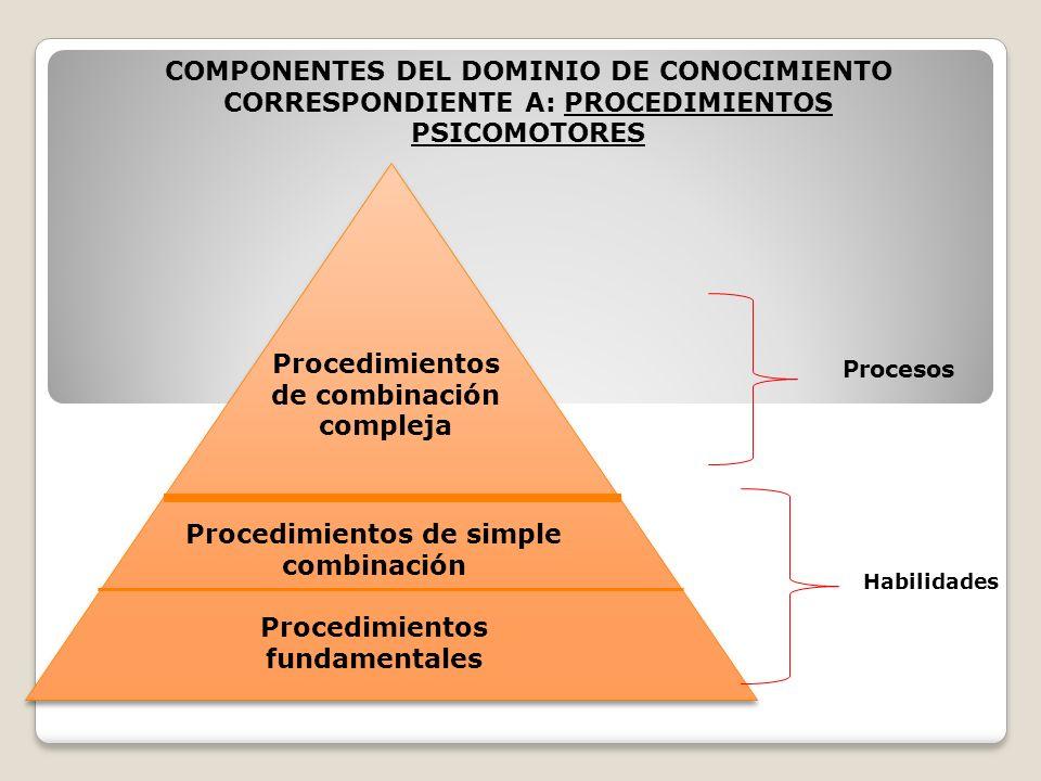 Procedimientos de combinación compleja Procedimientos de simple combinación Procedimientos fundamentales Procesos Habilidades COMPONENTES DEL DOMINIO