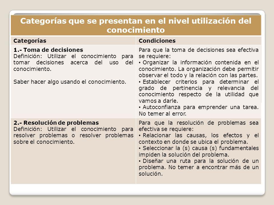 Categorías que se presentan en el nivel utilización del conocimiento CategoríasCondiciones 1.- Toma de decisiones Definición: Utilizar el conocimiento
