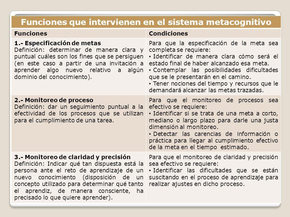 Funciones que intervienen en el sistema metacognitivo FuncionesCondiciones 1.- Especificación de metas Definición: determinar de manera clara y puntua