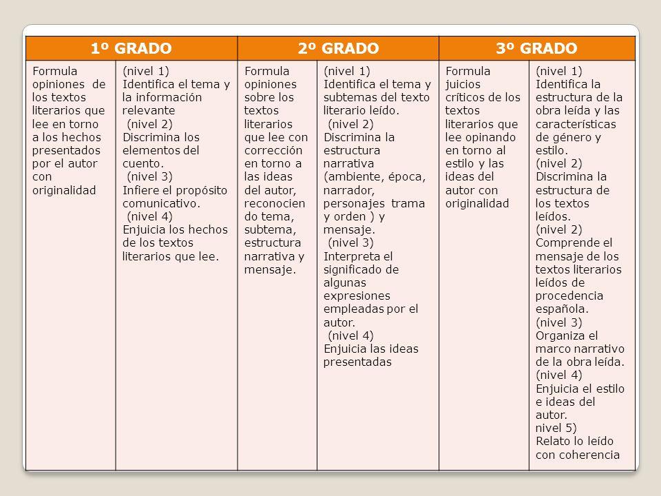 1º GRADO2º GRADO3º GRADO Formula opiniones de los textos literarios que lee en torno a los hechos presentados por el autor con originalidad (nivel 1)