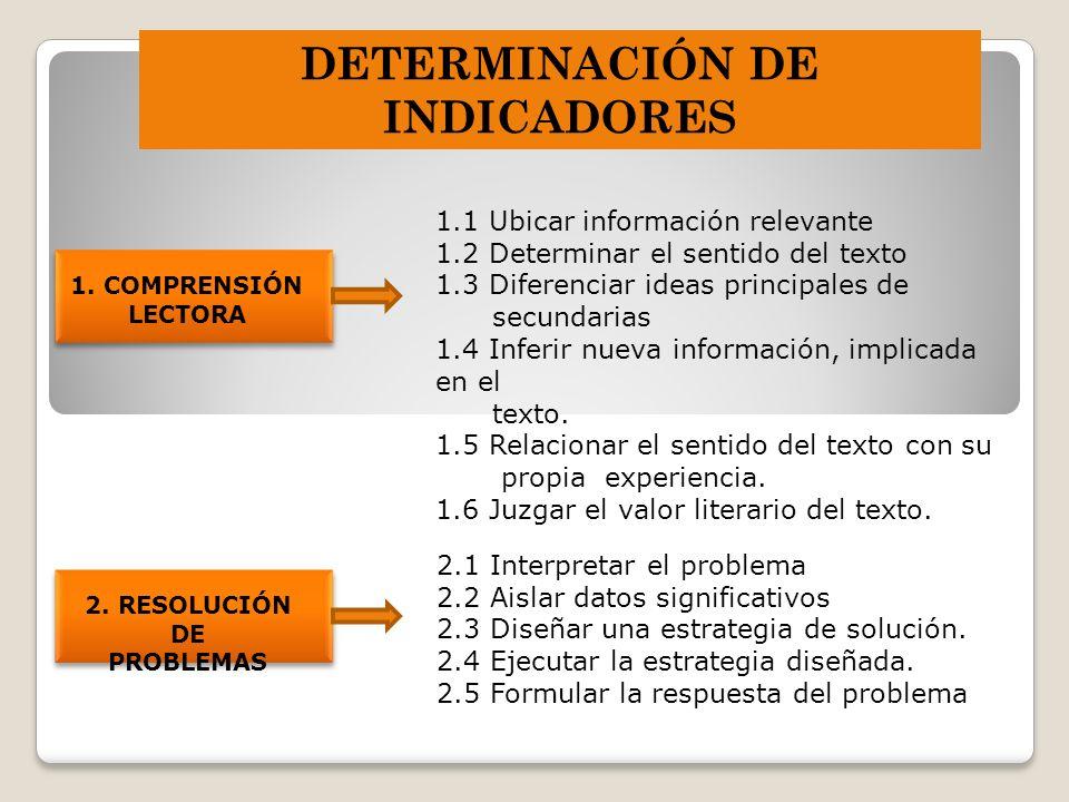 DETERMINACIÓN DE INDICADORES 1. COMPRENSIÓN LECTORA 1.1 Ubicar información relevante 1.2 Determinar el sentido del texto 1.3 Diferenciar ideas princip