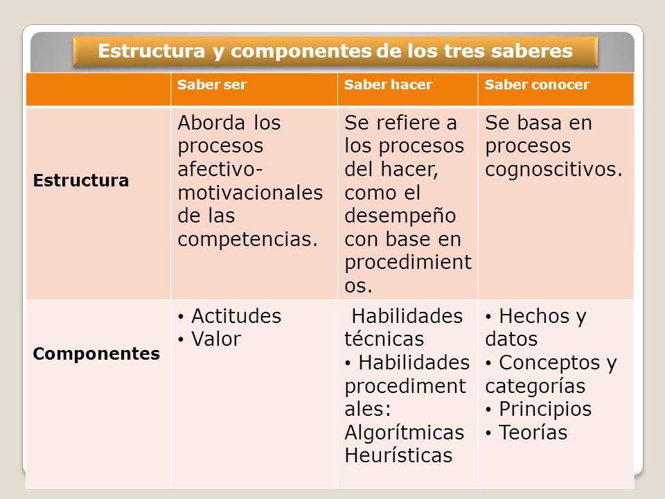 Estructura y componentes de los tres saberes Saber serSaber hacerSaber conocer Estructura Aborda los procesos afectivo- motivacionales de las competen