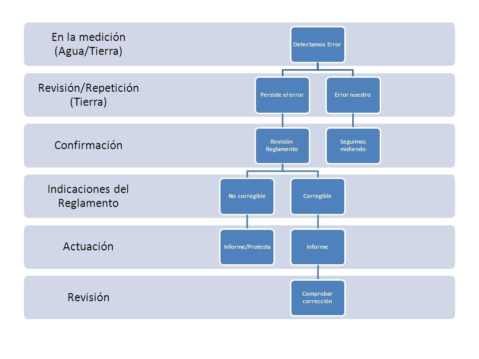Revisión Actuación Indicaciones del Reglamento Confirmación Revisión/Repetición (Tierra) En la medición (Agua/Tierra) Detectamos ErrorPersiste el erro