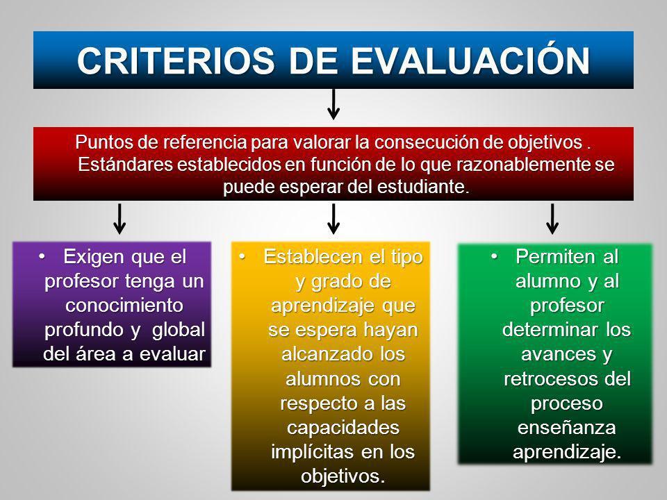 CRITERIOS DE EVALUACIÓN Puntos de referencia para valorar la consecución de objetivos. Estándares establecidos en función de lo que razonablemente se
