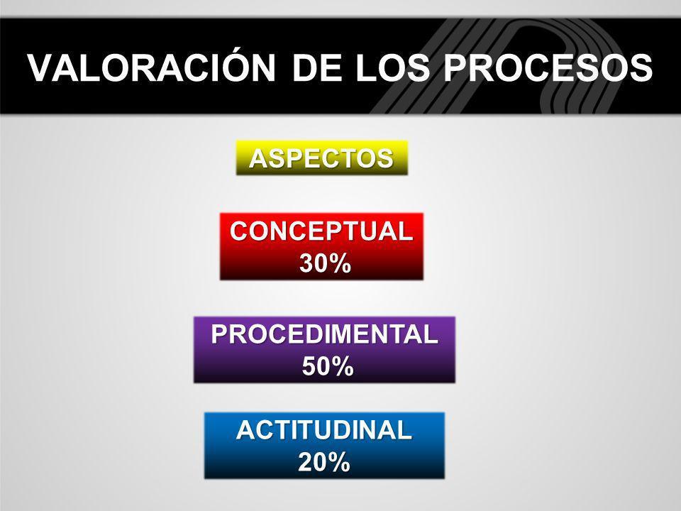 VALORACIÓN DE LOS PROCESOS CONCEPTUAL 30% 30% ASPECTOS PROCEDIMENTAL 50% 50% ACTITUDINAL20%