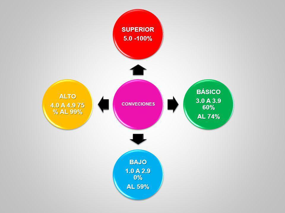 CONVECIONES SUPERIOR 5.0 -100% BÁSICO 3.0 A 3.9 60% AL 74% BAJO 1.0 A 2.9 0% AL 59% ALTO 4.0 A 4.9 75 % AL 99%