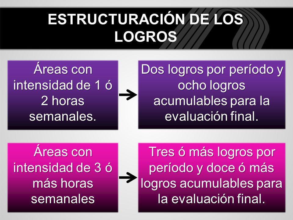 ESTRUCTURACIÓN DE LOS LOGROS Áreas con intensidad de 3 ó más horas semanales Dos logros por período y ocho logros acumulables para la evaluación final