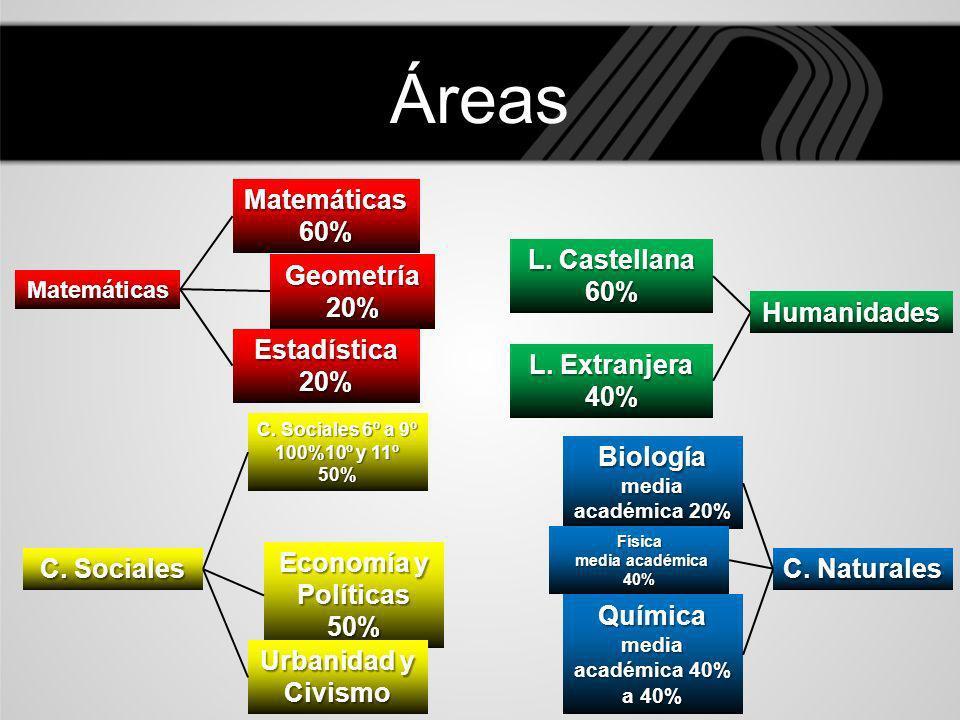 Áreas Matemáticas Geometría 20% Matemáticas 60% Estadística 20% L. Extranjera 40% L. Castellana 60% Humanidades C. Sociales C. Sociales 6º a 9º 100%10