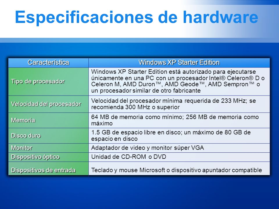Especificaciones de hardwareCaracterística Windows XP Starter Edition Tipo de procesador Windows XP Starter Edition está autorizado para ejecutarse ún