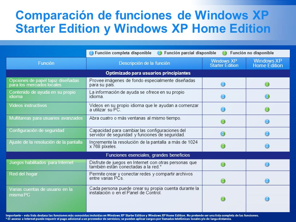 Comparación de funciones de Windows XP Starter Edition y Windows XP Home Edition Importante – esta lista destaca las funciones más conocidas incluidas en Windows XP Starter Edition y Windows XP Home Edition.