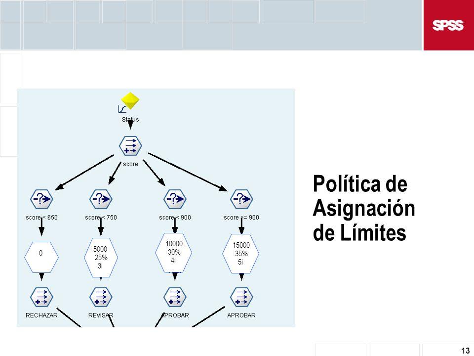 13 Política de Asignación de Límites 0 5000 25% 3i 10000 30% 4i 15000 35% 5i