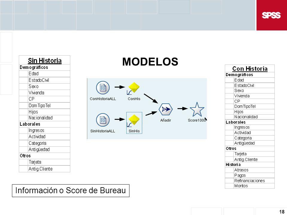 18 MODELOS Información o Score de Bureau