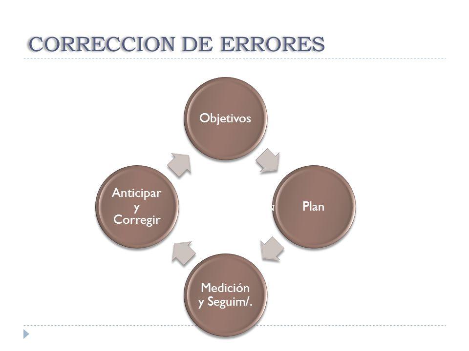 CORRECCION DE ERRORES ObjetivosPlan Medición y Seguim/. Anticipar y Corregir RETROALIMENTACIÓN