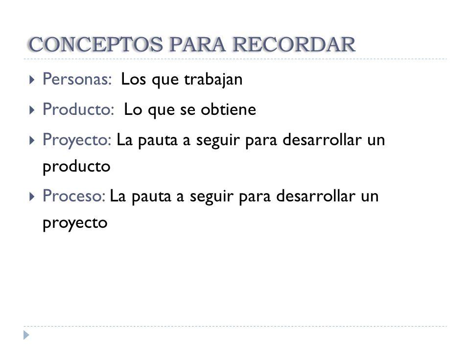 CONCEPTOS PARA RECORDAR Personas: Los que trabajan Producto: Lo que se obtiene Proyecto: La pauta a seguir para desarrollar un producto Proceso: La pa