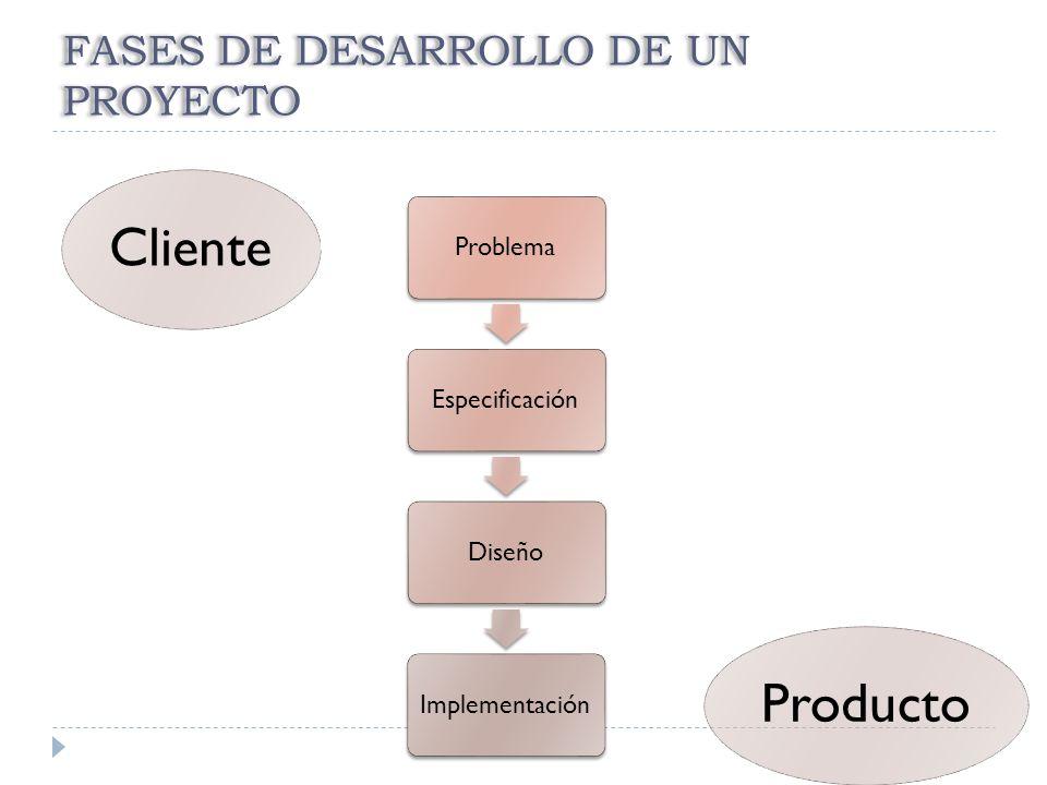 FASES DE DESARROLLO DE UN PROYECTO ProblemaEspecificaciónDiseñoImplementación ClienteProducto