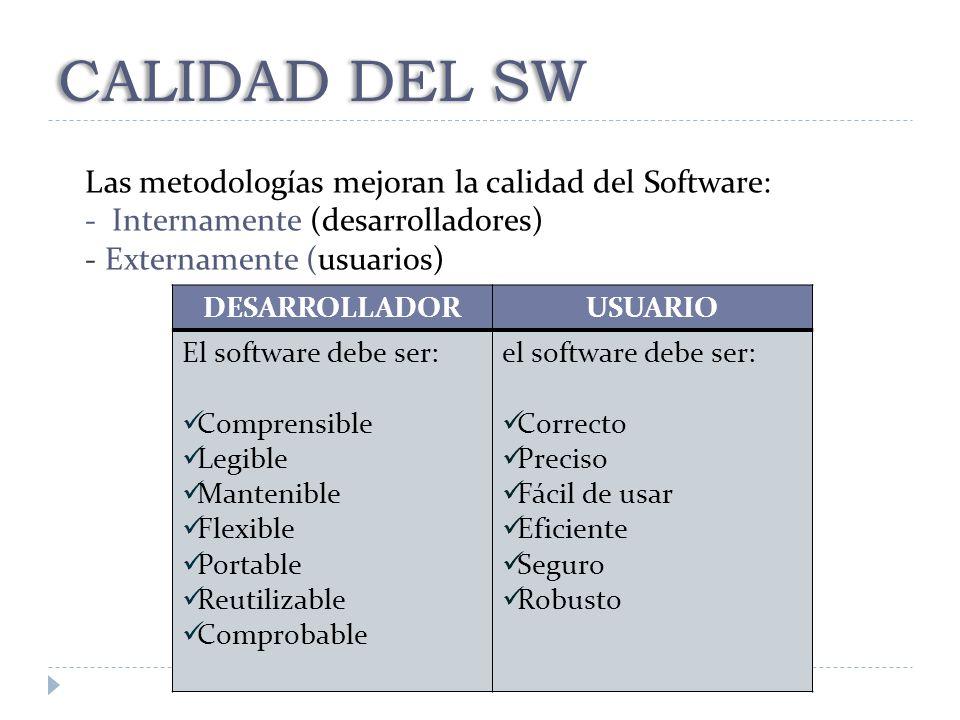 CALIDAD DEL SW Las metodologías mejoran la calidad del Software: - Internamente (desarrolladores) - Externamente (usuarios) DESARROLLADORUSUARIO El so