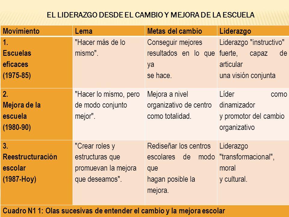MovimientoLemaMetas del cambioLiderazgo 1.Escuelas eficaces (1975-85) Hacer más de lo mismo .