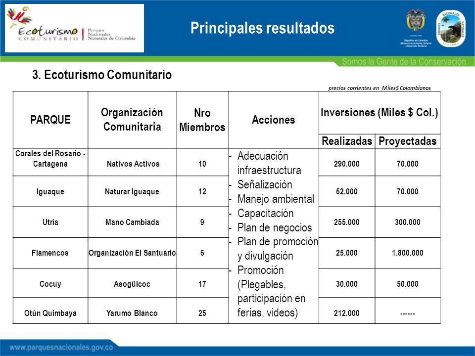 Principales resultados 3. Ecoturismo Comunitario precios corrientes en Miles$ Colombianos PARQUE Organización Comunitaria Nro Miembros Acciones Invers
