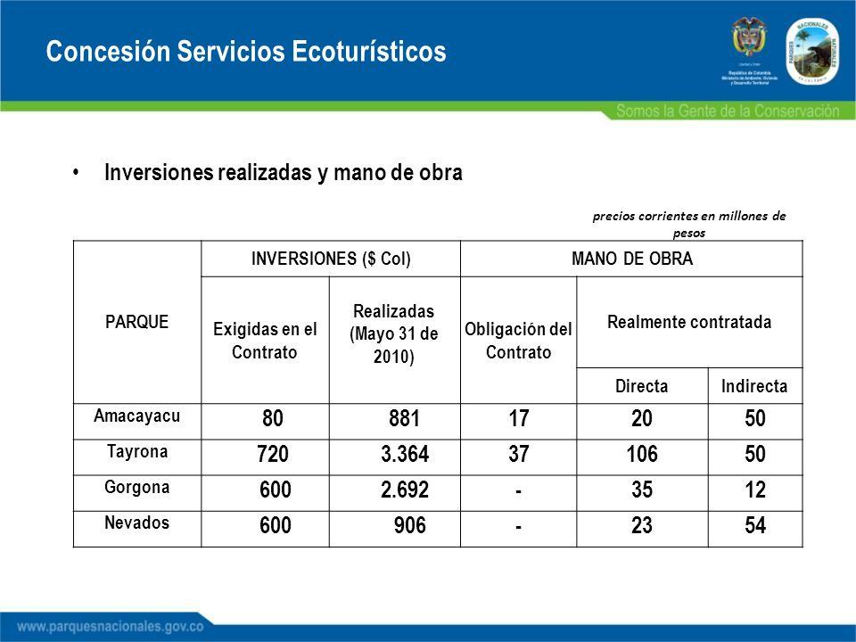 precios corrientes en millones de pesos PARQUE INVERSIONES ($ Col)MANO DE OBRA Exigidas en el Contrato Realizadas (Mayo 31 de 2010) Obligación del Con