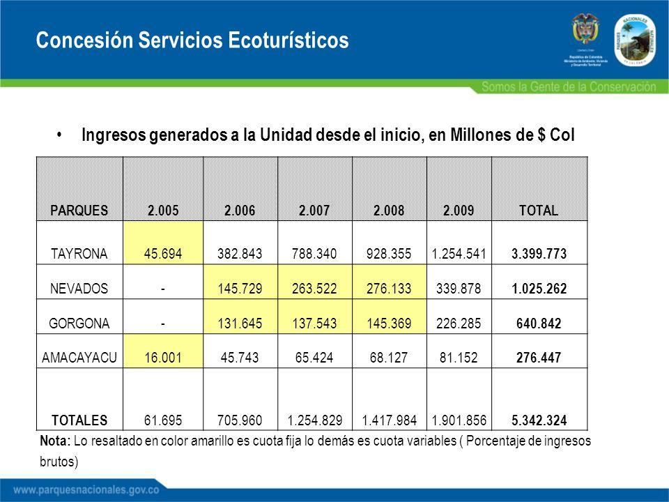 Ingresos generados a la Unidad desde el inicio, en Millones de $ Col Concesión Servicios Ecoturísticos PARQUES2.0052.0062.0072.0082.009TOTAL TAYRONA45