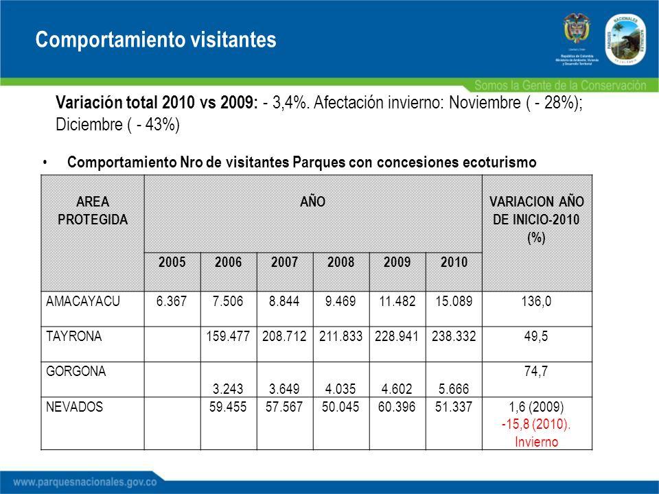 Variación total 2010 vs 2009: - 3,4%. Afectación invierno: Noviembre ( - 28%); Diciembre ( - 43%) Comportamiento visitantes AREA PROTEGIDA AÑOVARIACIO